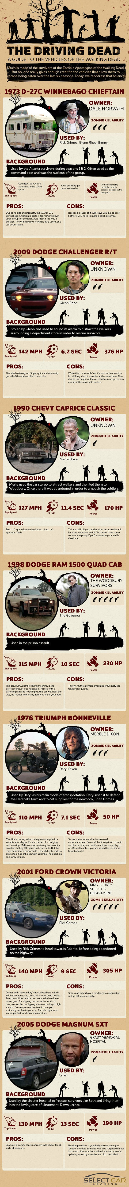 the driving dead infographic