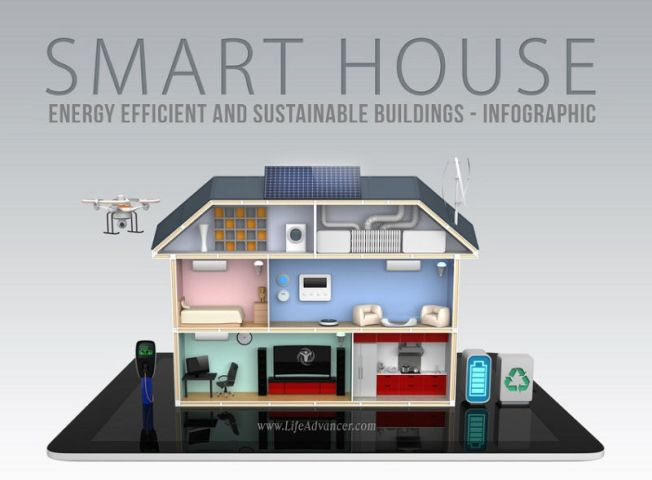 Energy Efficient Sustainable Buildings